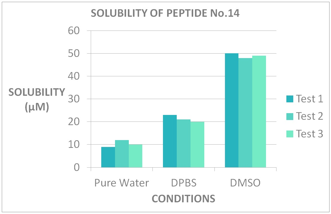 Best peptide solvent solubility testing