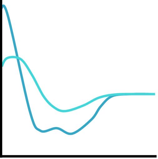Circular dichroism of peptide